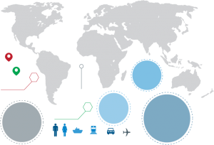 Global assets