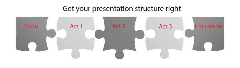Get your presentation structure right